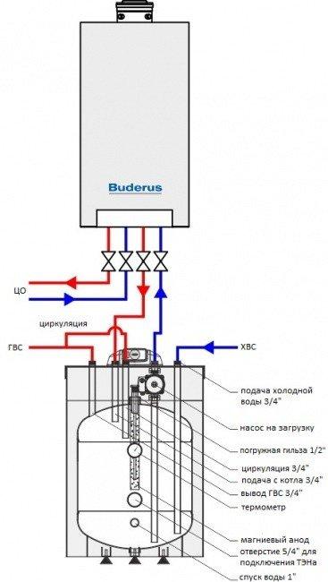 Бойлер послойного нагрева Galmet SG(S) Fusion 100