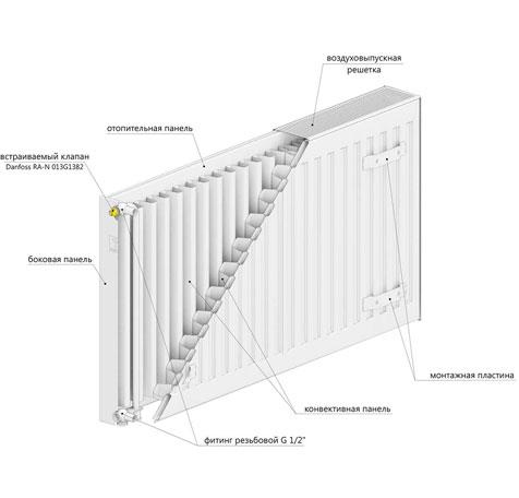 Стальной радиатор LEMAX Compact 33x300x1400